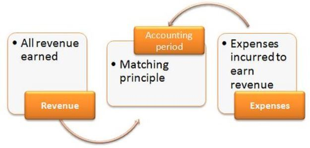 Basic Accounting Concept - The Matching Principle